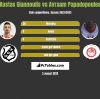 Kostas Giannoulis vs Avraam Papadopoulos h2h player stats