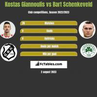 Kostas Giannoulis vs Bart Schenkeveld h2h player stats