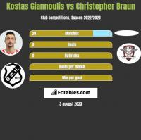 Kostas Giannoulis vs Christopher Braun h2h player stats