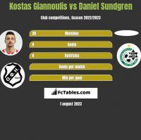 Kostas Giannoulis vs Daniel Sundgren h2h player stats