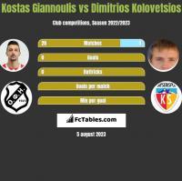 Kostas Giannoulis vs Dimitrios Kolovetsios h2h player stats