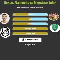Kostas Giannoulis vs Francisco Velez h2h player stats