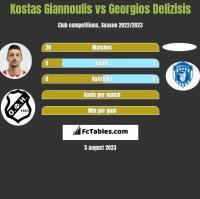 Kostas Giannoulis vs Georgios Delizisis h2h player stats
