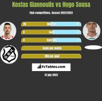 Kostas Giannoulis vs Hugo Sousa h2h player stats