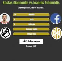 Kostas Giannoulis vs Ioannis Potouridis h2h player stats