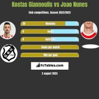 Kostas Giannoulis vs Joao Nunes h2h player stats