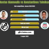 Kostas Giannoulis vs Konstantinos Tsimikas h2h player stats