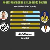 Kostas Giannoulis vs Leonardo Koutris h2h player stats