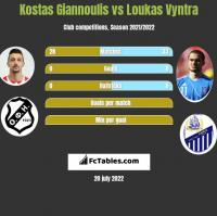 Kostas Giannoulis vs Loukas Vyntra h2h player stats