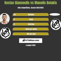 Kostas Giannoulis vs Manolis Bolakis h2h player stats