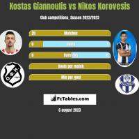 Kostas Giannoulis vs Nikos Korovesis h2h player stats