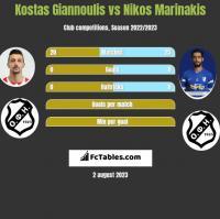 Kostas Giannoulis vs Nikos Marinakis h2h player stats