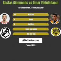 Kostas Giannoulis vs Omar Elabdellaoui h2h player stats
