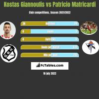 Kostas Giannoulis vs Patricio Matricardi h2h player stats