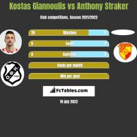 Kostas Giannoulis vs Anthony Straker h2h player stats