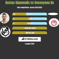 Kostas Giannoulis vs Ousseynou Ba h2h player stats