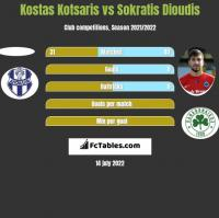 Kostas Kotsaris vs Sokratis Dioudis h2h player stats