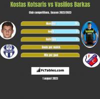 Kostas Kotsaris vs Vasilios Barkas h2h player stats