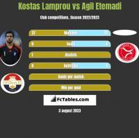 Kostas Lamprou vs Agil Etemadi h2h player stats