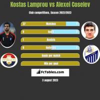Kostas Lamprou vs Alexei Coselev h2h player stats