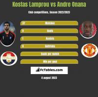 Kostas Lamprou vs Andre Onana h2h player stats