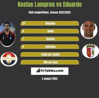 Kostas Lamprou vs Eduardo h2h player stats