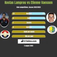 Kostas Lamprou vs Etienne Vaessen h2h player stats