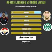 Kostas Lamprou vs Hidde Jurjus h2h player stats
