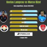 Kostas Lamprou vs Marco Bizot h2h player stats