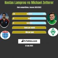Kostas Lamprou vs Michael Zetterer h2h player stats