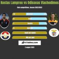 Kostas Lamprou vs Odisseas Vlachodimos h2h player stats