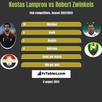 Kostas Lamprou vs Robert Zwinkels h2h player stats