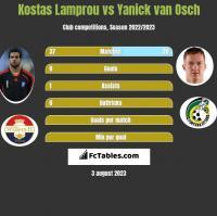 Kostas Lamprou vs Yanick van Osch h2h player stats