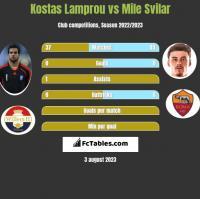 Kostas Lamprou vs Mile Svilar h2h player stats