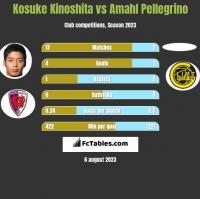 Kosuke Kinoshita vs Amahl Pellegrino h2h player stats
