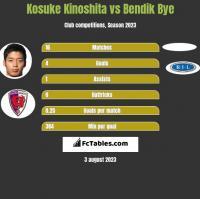 Kosuke Kinoshita vs Bendik Bye h2h player stats