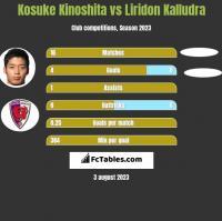 Kosuke Kinoshita vs Liridon Kalludra h2h player stats