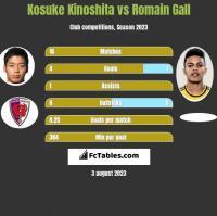 Kosuke Kinoshita vs Romain Gall h2h player stats