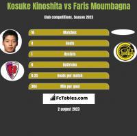 Kosuke Kinoshita vs Faris Moumbagna h2h player stats