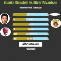 Kosuke Kinoshita vs Oliver Edvardsen h2h player stats