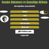 Kosuke Nakamura vs Kazushige Kirihata h2h player stats