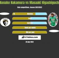 Kosuke Nakamura vs Masaaki Higashiguchi h2h player stats