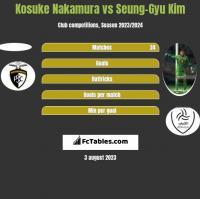 Kosuke Nakamura vs Seung-Gyu Kim h2h player stats