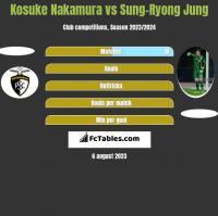 Kosuke Nakamura vs Sung-Ryong Jung h2h player stats