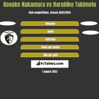Kosuke Nakamura vs Haruhiko Takimoto h2h player stats