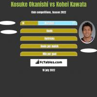 Kosuke Okanishi vs Kohei Kawata h2h player stats