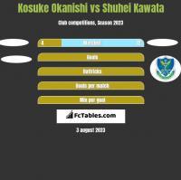Kosuke Okanishi vs Shuhei Kawata h2h player stats