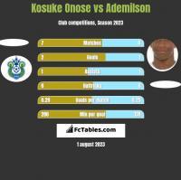 Kosuke Onose vs Ademilson h2h player stats