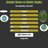 Kosuke Onose vs Atomu Tanaka h2h player stats