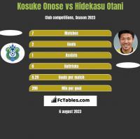 Kosuke Onose vs Hidekasu Otani h2h player stats